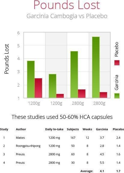 garcinia Cambogia versus placebo